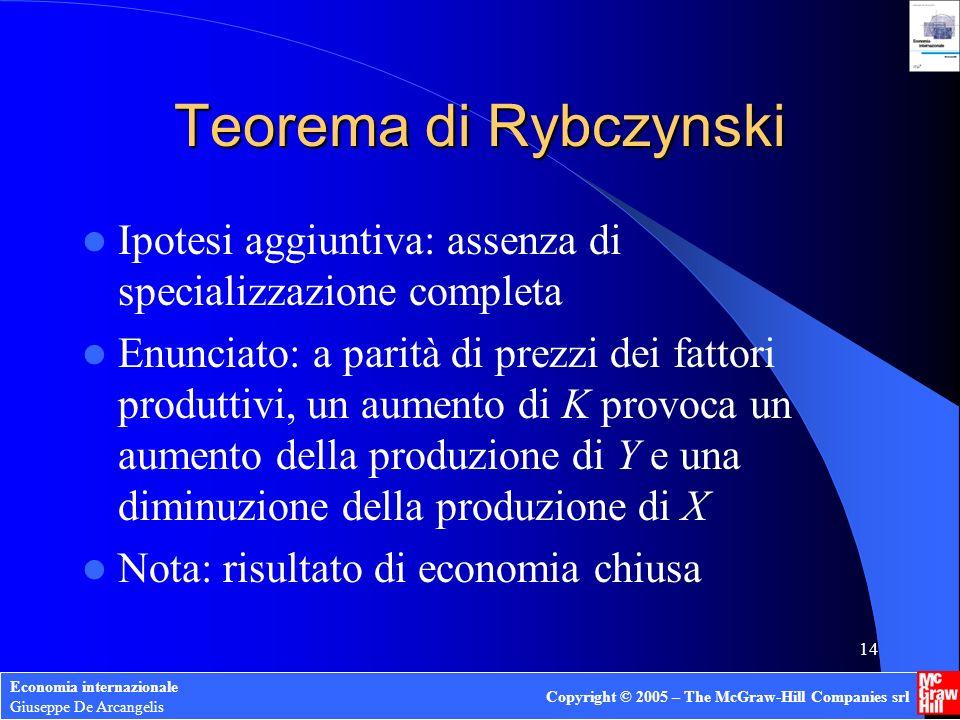 Economia internazionale Giuseppe De Arcangelis Copyright © 2005 – The McGraw-Hill Companies srl 14 Teorema di Rybczynski Ipotesi aggiuntiva: assenza d