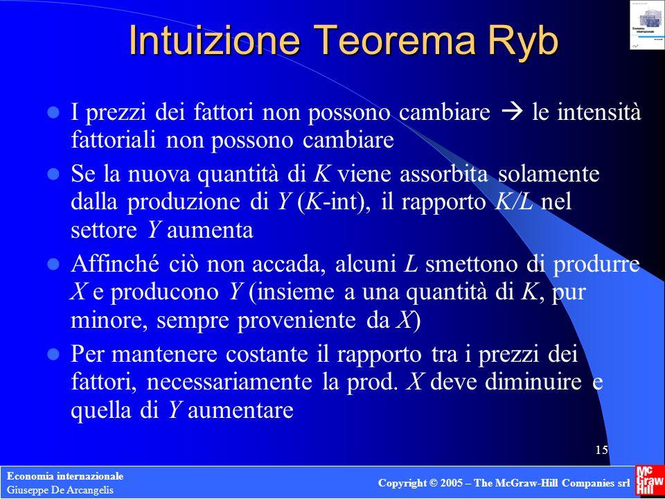 Economia internazionale Giuseppe De Arcangelis Copyright © 2005 – The McGraw-Hill Companies srl 15 Intuizione Teorema Ryb I prezzi dei fattori non pos
