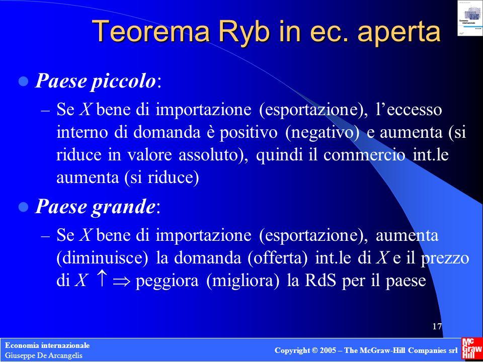 Economia internazionale Giuseppe De Arcangelis Copyright © 2005 – The McGraw-Hill Companies srl 17 Teorema Ryb in ec. aperta Paese piccolo: – Se X ben