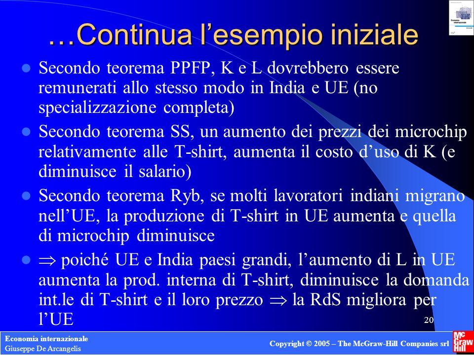 Economia internazionale Giuseppe De Arcangelis Copyright © 2005 – The McGraw-Hill Companies srl 20 …Continua lesempio iniziale Secondo teorema PPFP, K