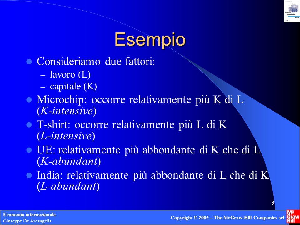 Economia internazionale Giuseppe De Arcangelis Copyright © 2005 – The McGraw-Hill Companies srl 3 Esempio Consideriamo due fattori: – lavoro (L) – cap