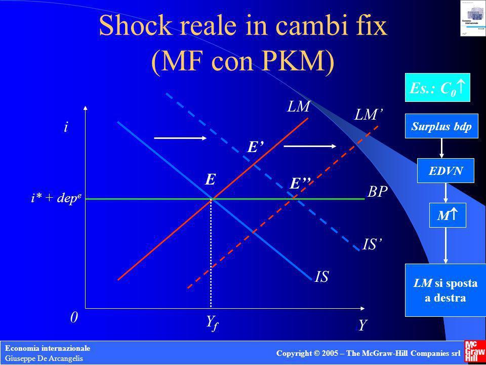 Economia internazionale Giuseppe De Arcangelis Copyright © 2005 – The McGraw-Hill Companies srl Shock reale in cambi fix (MF con PKM) i iYiY i0i0 i IS