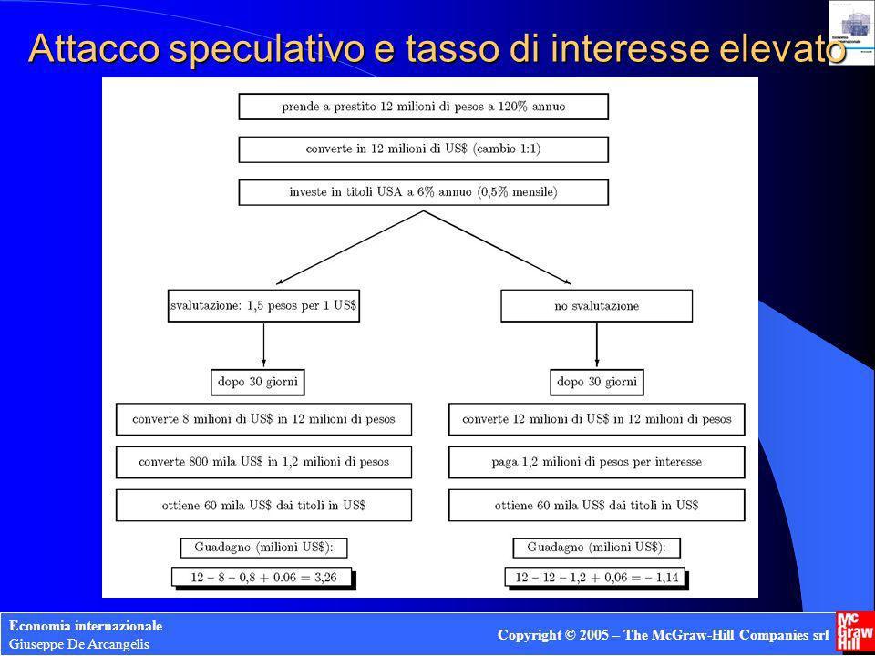 Economia internazionale Giuseppe De Arcangelis Copyright © 2005 – The McGraw-Hill Companies srl Attacco speculativo e tasso di interesse elevato
