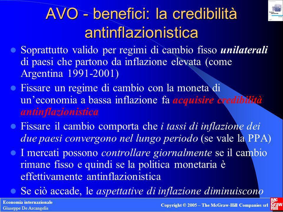 Economia internazionale Giuseppe De Arcangelis Copyright © 2005 – The McGraw-Hill Companies srl AVO - benefici: la credibilità antinflazionistica Sopr