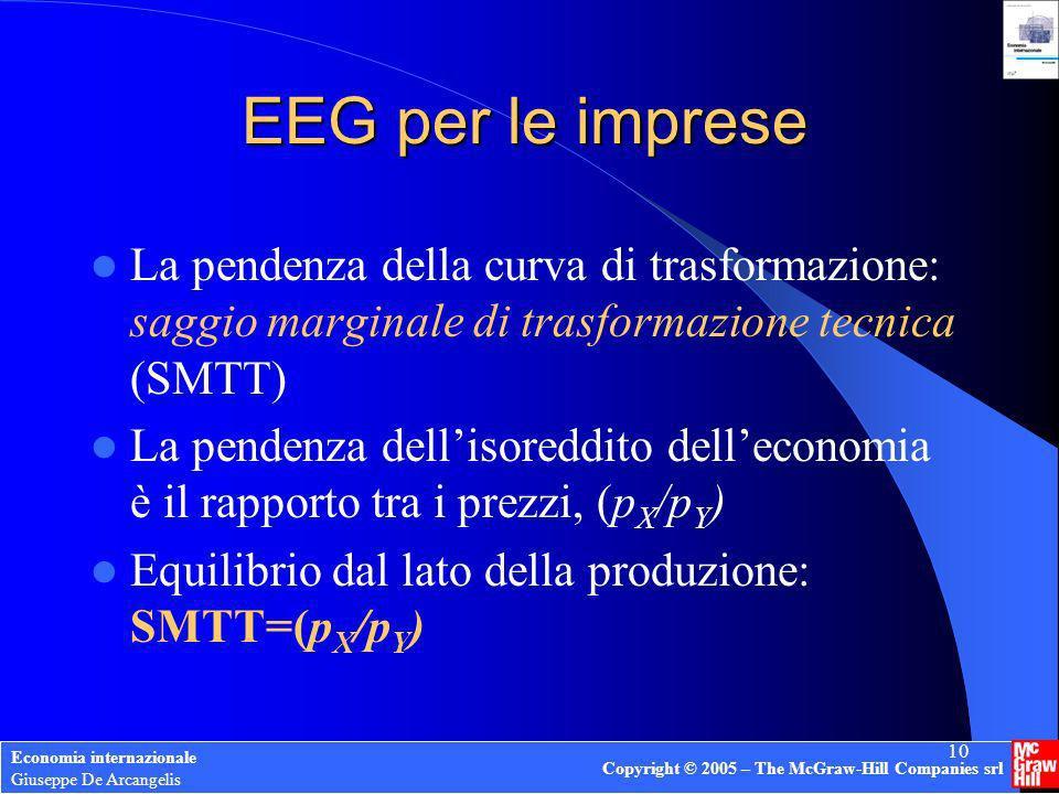 Economia internazionale Giuseppe De Arcangelis Copyright © 2005 – The McGraw-Hill Companies srl 10 EEG per le imprese La pendenza della curva di trasf