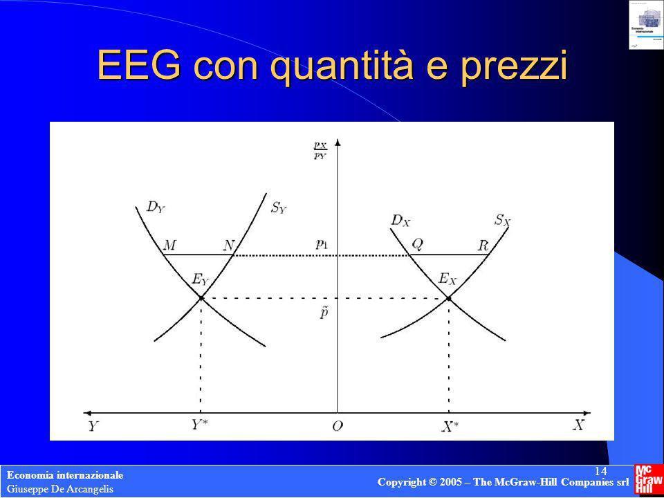 Economia internazionale Giuseppe De Arcangelis Copyright © 2005 – The McGraw-Hill Companies srl 14 EEG con quantità e prezzi
