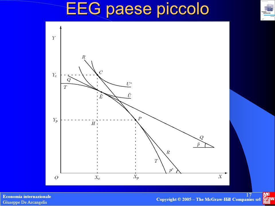 Economia internazionale Giuseppe De Arcangelis Copyright © 2005 – The McGraw-Hill Companies srl 17 EEG paese piccolo
