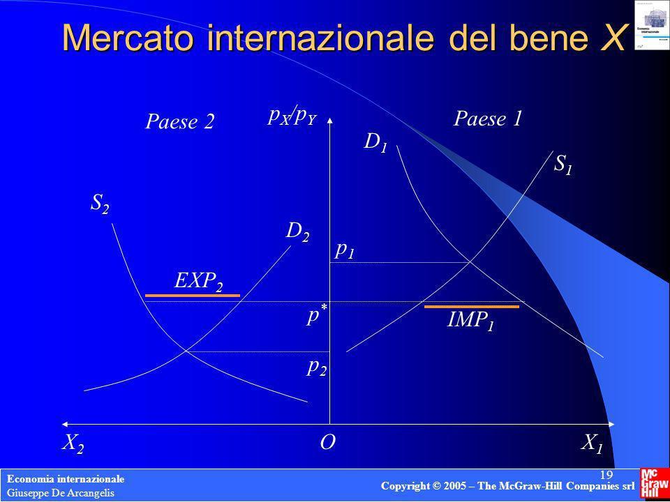 Economia internazionale Giuseppe De Arcangelis Copyright © 2005 – The McGraw-Hill Companies srl 19 Mercato internazionale del bene X Paese 2 Paese 1 X