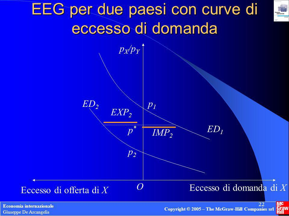 Economia internazionale Giuseppe De Arcangelis Copyright © 2005 – The McGraw-Hill Companies srl 22 EEG per due paesi con curve di eccesso di domanda p