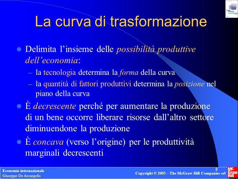 Economia internazionale Giuseppe De Arcangelis Copyright © 2005 – The McGraw-Hill Companies srl 8 La curva di trasformazione Delimita linsieme delle p