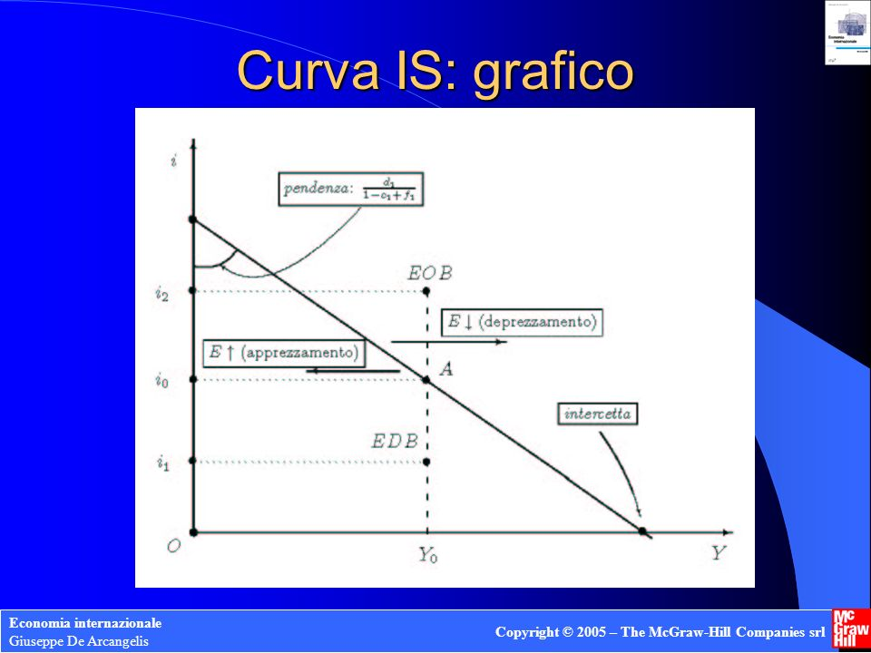 Economia internazionale Giuseppe De Arcangelis Copyright © 2005 – The McGraw-Hill Companies srl Curva IS: grafico