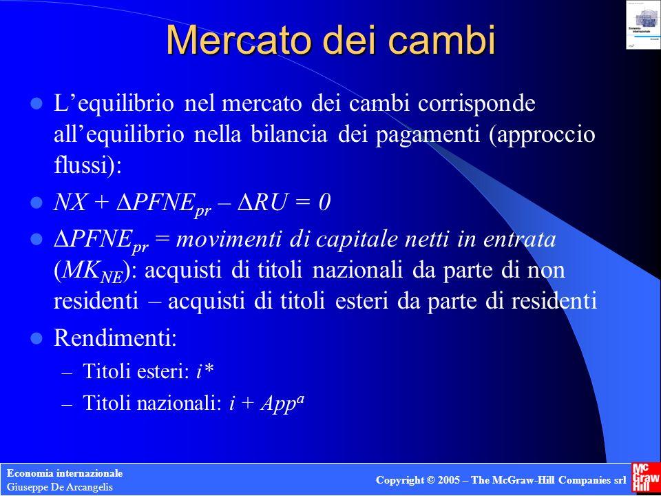 Economia internazionale Giuseppe De Arcangelis Copyright © 2005 – The McGraw-Hill Companies srl Mercato dei cambi Lequilibrio nel mercato dei cambi co