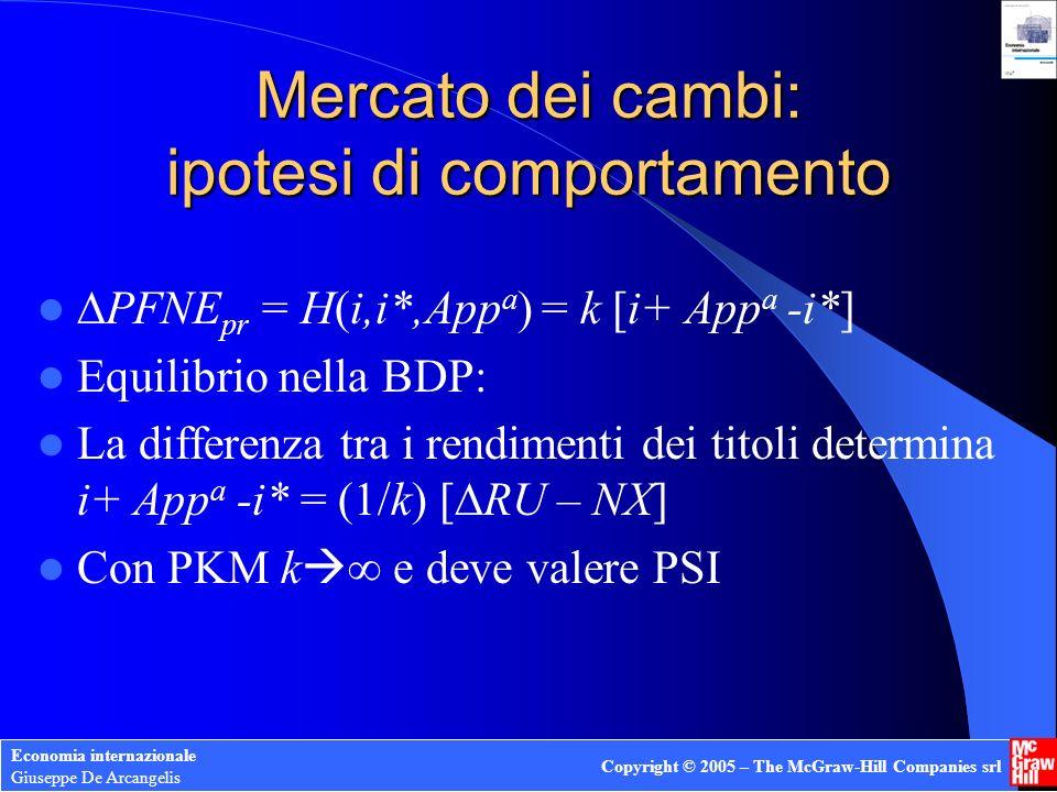 Economia internazionale Giuseppe De Arcangelis Copyright © 2005 – The McGraw-Hill Companies srl Mercato dei cambi: ipotesi di comportamento PFNE pr =