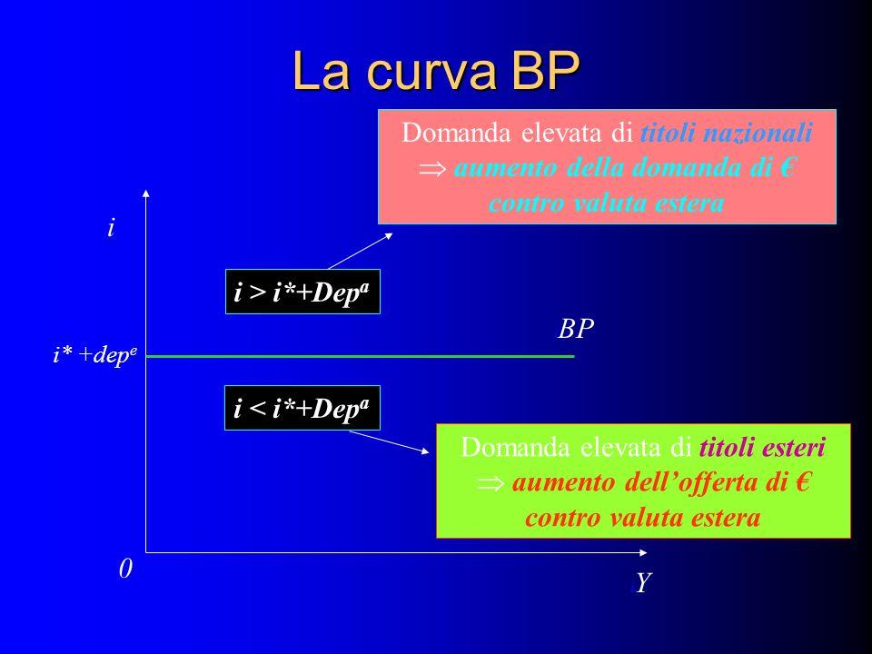 La curva BP i iYiY i0i0 i BP i* +dep e i > i*+Dep a i < i*+Dep a Domanda elevata di titoli nazionali aumento della domanda di contro valuta estera Dom