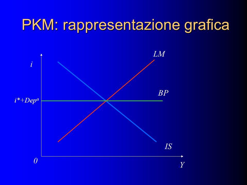 PKM: rappresentazione grafica i iYiY i0i0 i IS i LM i BP I i*+Dep a