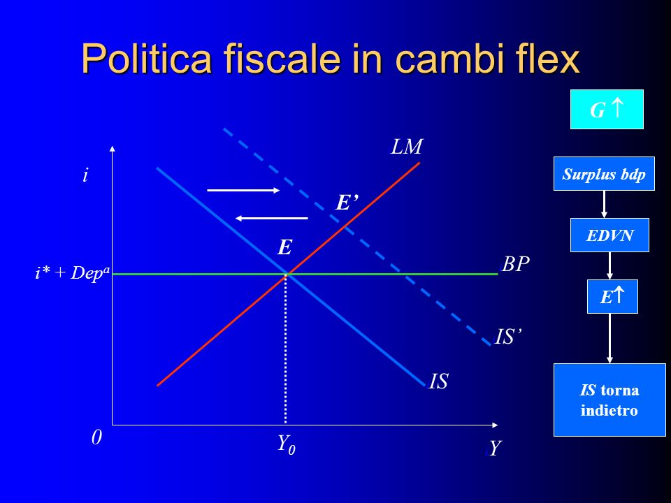 Politica fiscale in cambi flex i iYiY i0i0 i IS i LM i BP I i* + Dep a i IS iEiE iEiE Y0Y0 G Surplus bdp EDVN E IS torna indietro