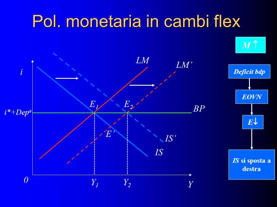 Pol. monetaria in cambi flex i iYiY i0i0 i BP i IS i LM Ii*+Dep a i IS i LM iE1iE1 iEiE iE2iE2 Y1Y1 Y2Y2 M Deficit bdp EOVN E IS si sposta a destra