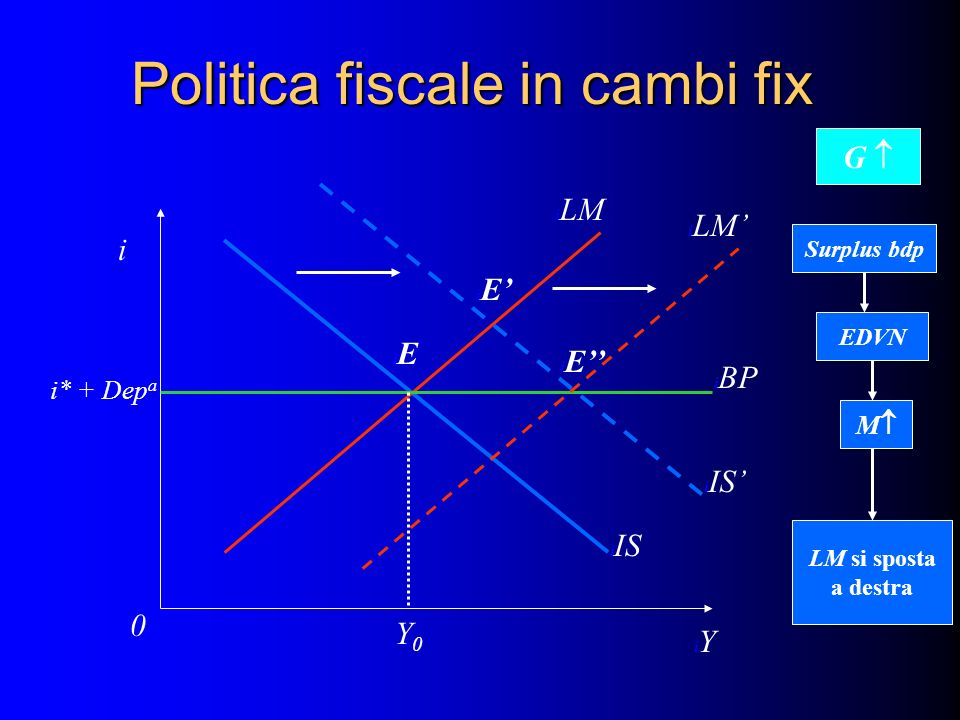 Politica fiscale in cambi fix i iYiY i0i0 i IS i LM i BP I i* + Dep a i IS iEiE iEiE Y0Y0 G Surplus bdp EDVN M LM si sposta a destra i LM iEiE