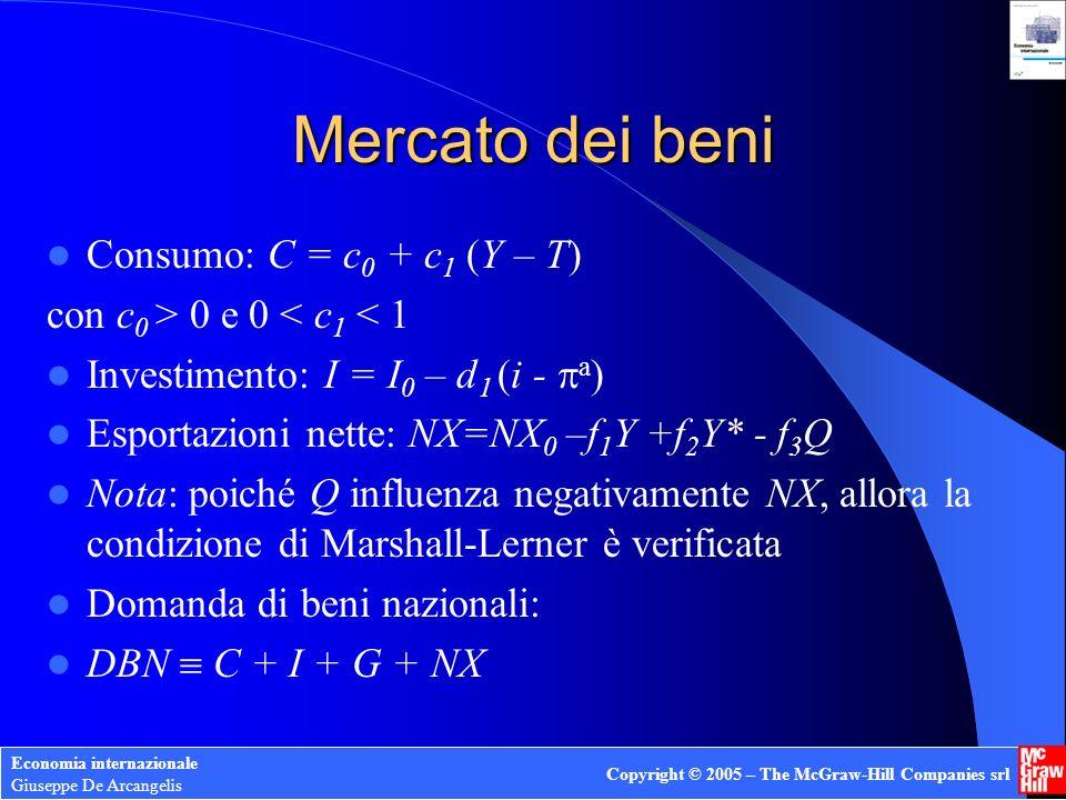 Economia internazionale Giuseppe De Arcangelis Copyright © 2005 – The McGraw-Hill Companies srl Mercato dei beni: equilibrio Y = DBN ovvero Y = C(Y-T) + I(i - a ) + G + NX(Y,Q;Y*) Sostituendo e mettendo in evidenza Y in funzione di i si ottiene lespressione della curva IS: