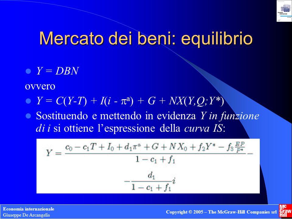 Economia internazionale Giuseppe De Arcangelis Copyright © 2005 – The McGraw-Hill Companies srl Mercato dei beni: equilibrio Y = DBN ovvero Y = C(Y-T)
