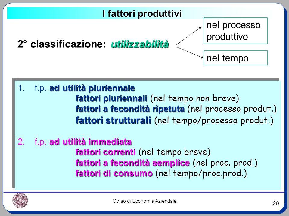 20 Corso di Economia Aziendale I fattori produttivi 2° classificazione: utilizzabilità nel processo produttivo nel tempo ad utilità pluriennale 1. f.p
