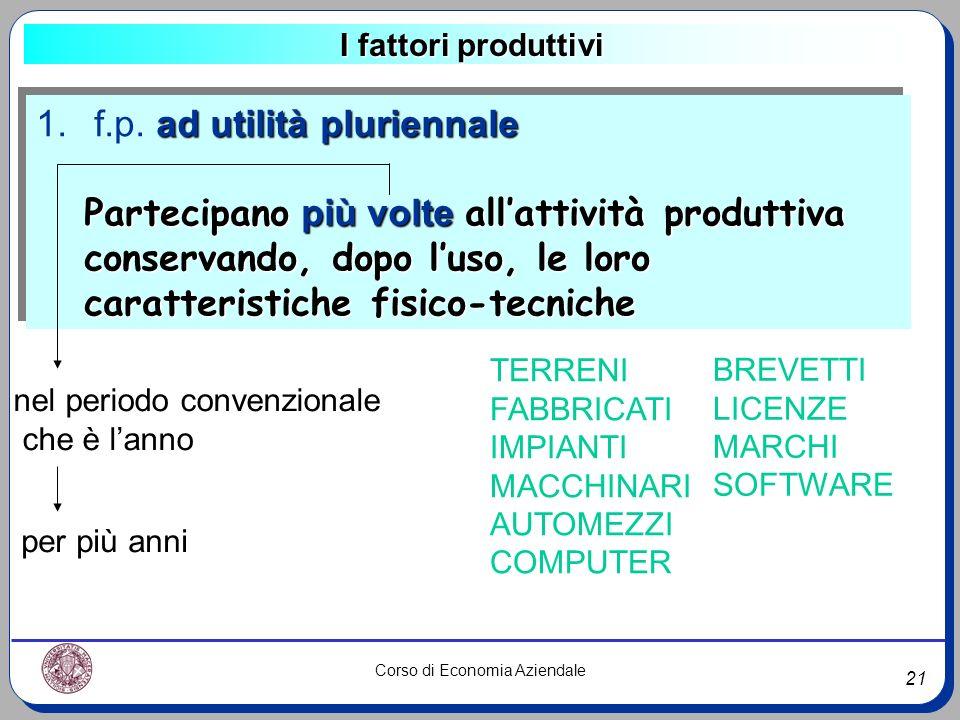 21 Corso di Economia Aziendale I fattori produttivi ad utilità pluriennale 1. f.p. ad utilità pluriennale Partecipano più volte allattività produttiva