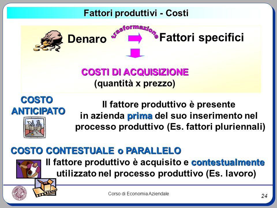 24 Corso di Economia Aziendale Fattori produttivi - Costi Denaro Fattori specifici COSTI DI ACQUISIZIONE (quantità x prezzo) COSTOANTICIPATO COSTO CON