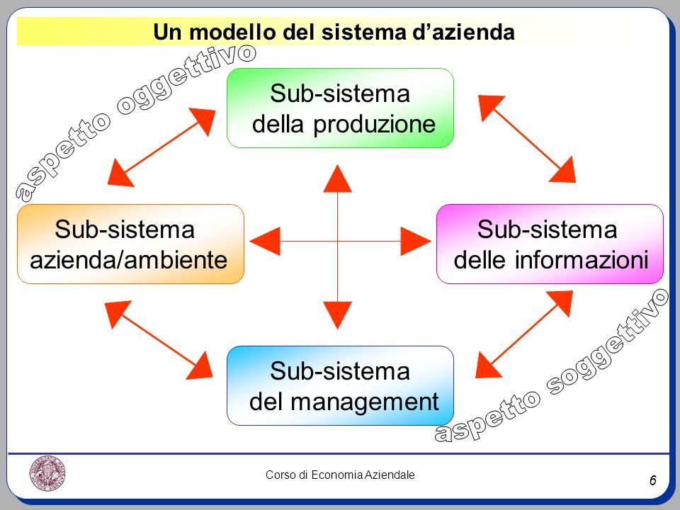 6 Corso di Economia Aziendale Un modello del sistema dazienda Sub-sistema della produzione Sub-sistema azienda/ambiente Sub-sistema del management Sub