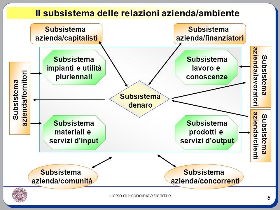 8 Corso di Economia Aziendale Il subsistema delle relazioni azienda/ambiente Subsistema impianti e utilità pluriennali Subsistema lavoro e conoscenze