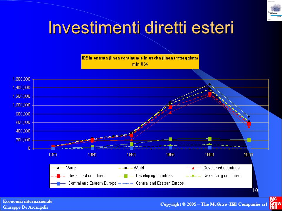 Economia internazionale Giuseppe De Arcangelis Copyright © 2005 – The McGraw-Hill Companies srl 10 Investimenti diretti esteri