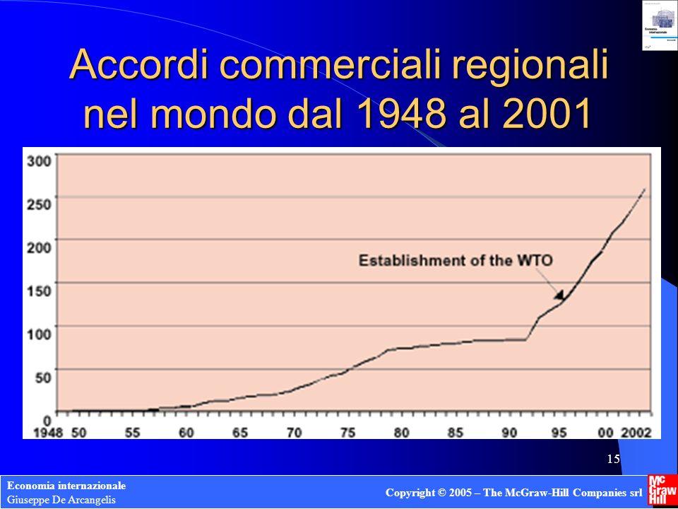 Economia internazionale Giuseppe De Arcangelis Copyright © 2005 – The McGraw-Hill Companies srl 15 Accordi commerciali regionali nel mondo dal 1948 al