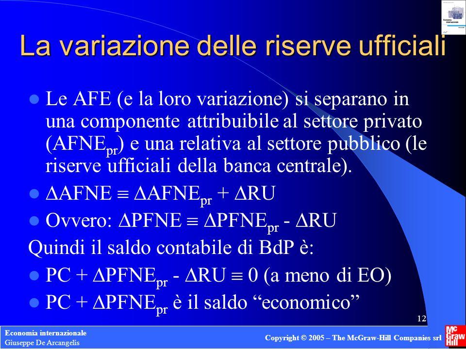 Economia internazionale Giuseppe De Arcangelis Copyright © 2005 – The McGraw-Hill Companies srl 12 La variazione delle riserve ufficiali Le AFE (e la