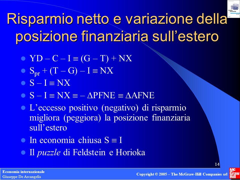 Economia internazionale Giuseppe De Arcangelis Copyright © 2005 – The McGraw-Hill Companies srl 14 Risparmio netto e variazione della posizione finanz