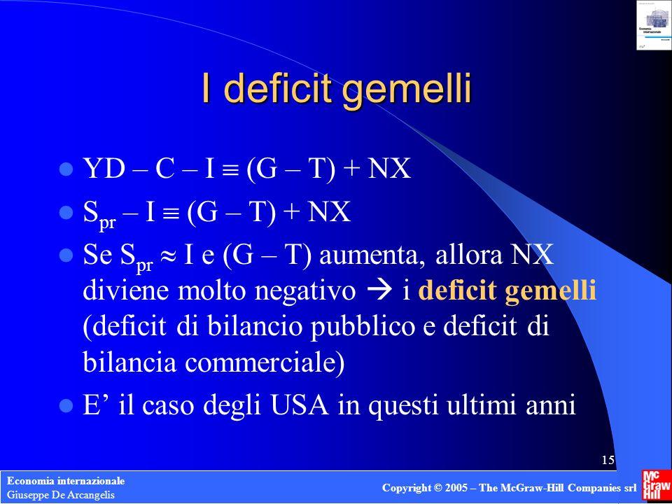 Economia internazionale Giuseppe De Arcangelis Copyright © 2005 – The McGraw-Hill Companies srl 15 I deficit gemelli YD – C – I (G – T) + NX S pr – I