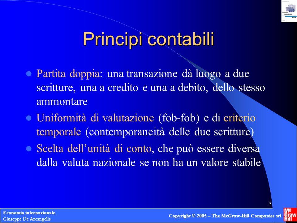 Economia internazionale Giuseppe De Arcangelis Copyright © 2005 – The McGraw-Hill Companies srl 3 Principi contabili Partita doppia: una transazione d