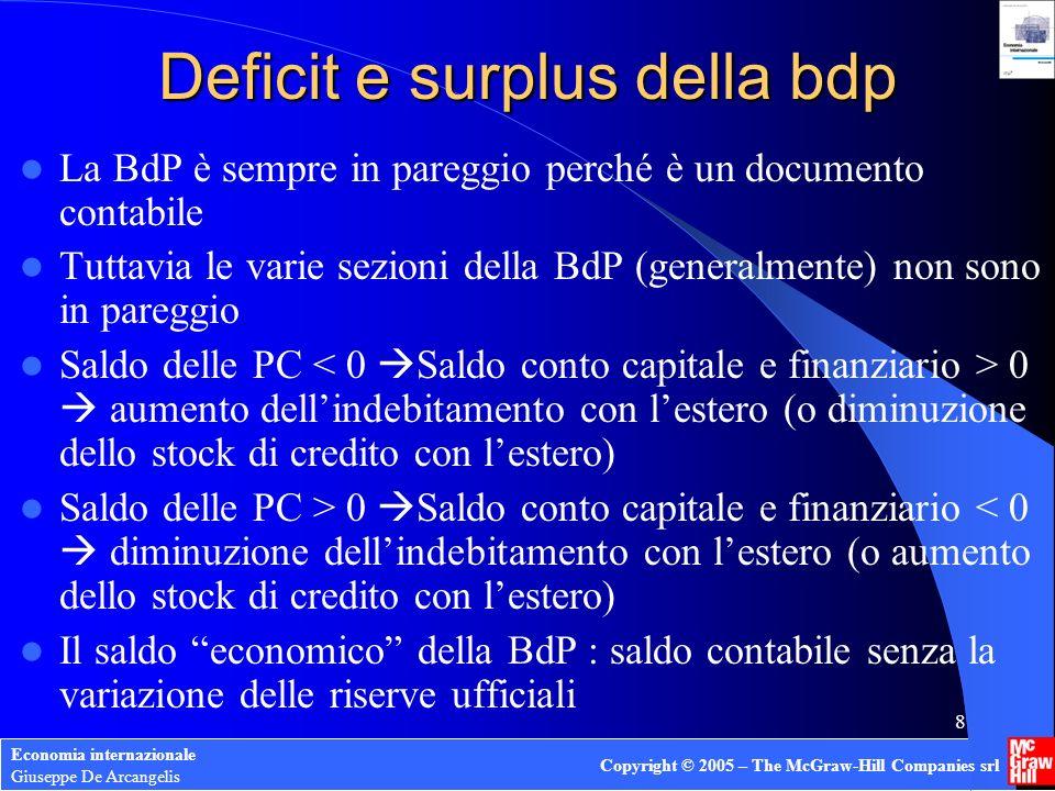 Economia internazionale Giuseppe De Arcangelis Copyright © 2005 – The McGraw-Hill Companies srl 8 Deficit e surplus della bdp La BdP è sempre in pareg