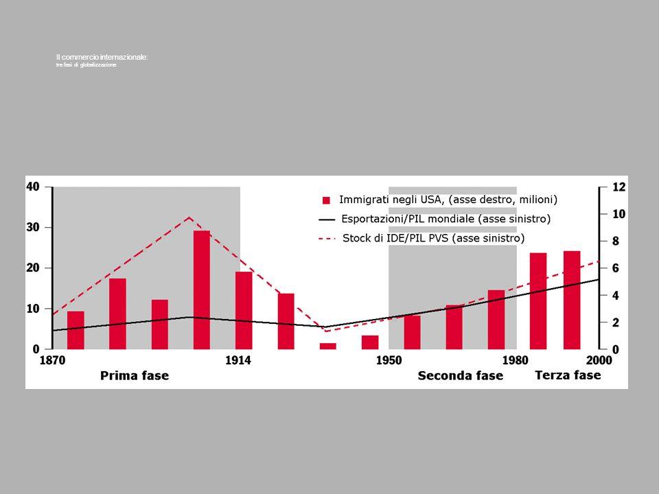Il commercio internazionale: tre fasi di globalizzazione