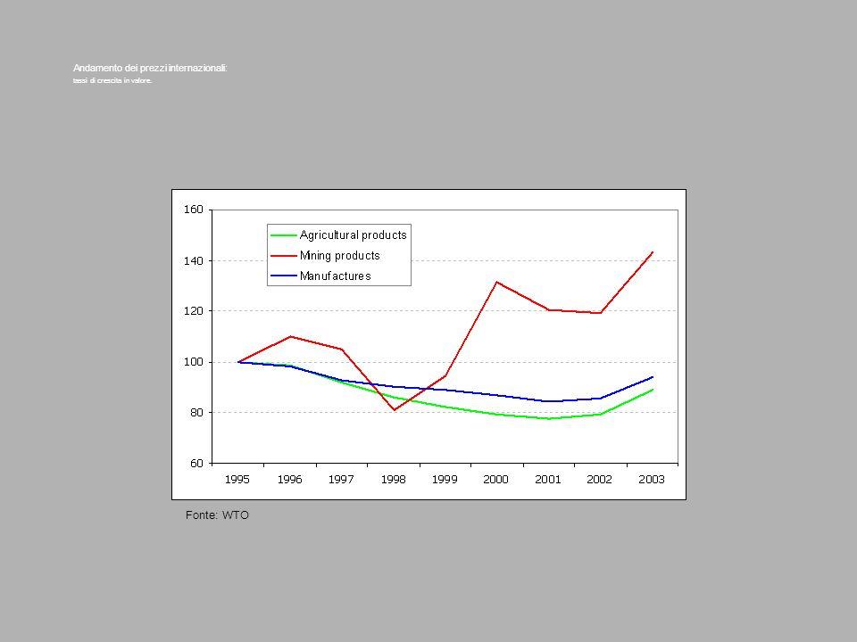Andamento dei prezzi internazionali: tassi di crescita in valore. Fonte: WTO