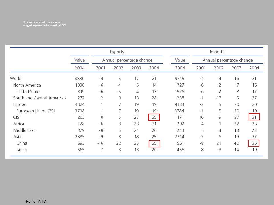 Il commercio internazionale maggiori esportatori e importatori nel 2004 Fonte: WTO