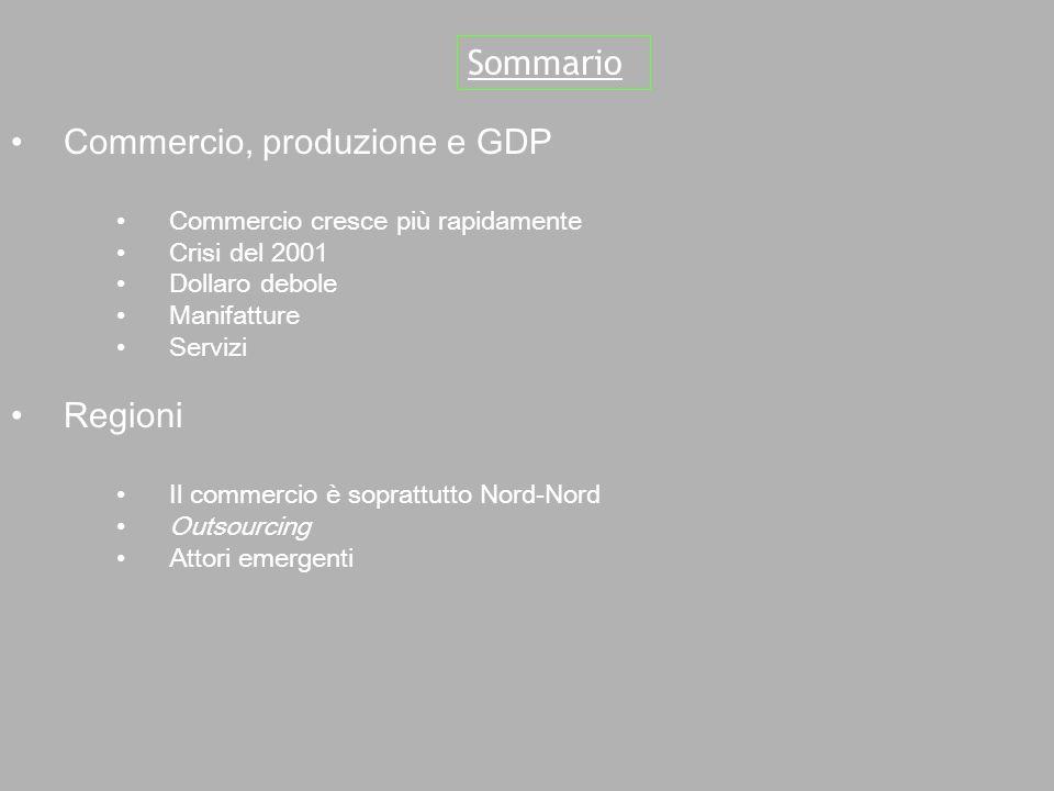 Commercio, produzione e GDP Commercio cresce più rapidamente Crisi del 2001 Dollaro debole Manifatture Servizi Regioni Il commercio è soprattutto Nord