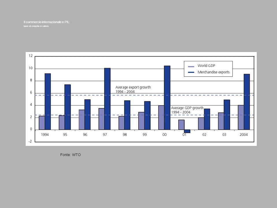 Il commercio internazionale e PIL: tassi di crescita in valore. Fonte: WTO