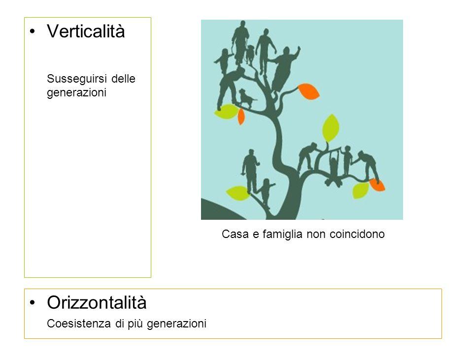 Verticalità Susseguirsi delle generazioni Orizzontalità Coesistenza di più generazioni Casa e famiglia non coincidono