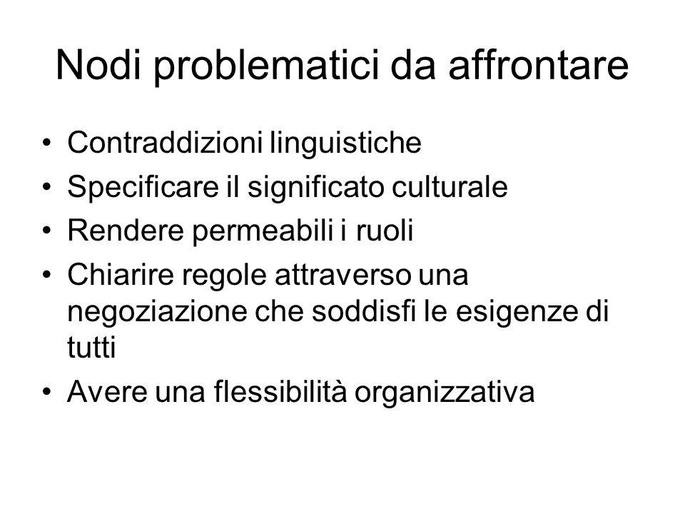 Nodi problematici da affrontare Contraddizioni linguistiche Specificare il significato culturale Rendere permeabili i ruoli Chiarire regole attraverso una negoziazione che soddisfi le esigenze di tutti Avere una flessibilità organizzativa