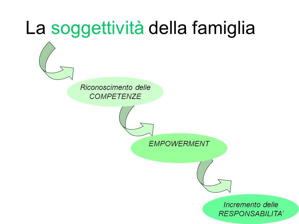 La soggettività della famiglia Incremento delle RESPONSABILITA EMPOWERMENT Riconoscimento delle COMPETENZE