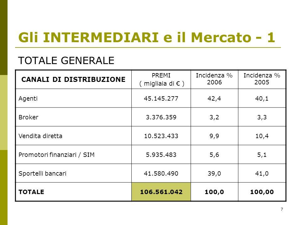 7 Gli INTERMEDIARI e il Mercato - 1 TOTALE GENERALE CANALI DI DISTRIBUZIONE PREMI ( migliaia di ) Incidenza % 2006 Incidenza % 2005 Agenti45.145.27742,440,1 Broker3.376.3593,23,3 Vendita diretta10.523.4339,910,4 Promotori finanziari / SIM5.935.4835,65,1 Sportelli bancari41.580.49039,041,0 TOTALE106.561.042100,0100,00