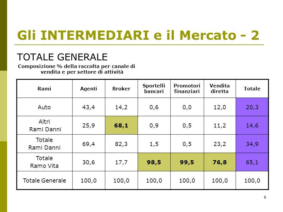 8 Gli INTERMEDIARI e il Mercato - 2 TOTALE GENERALE Composizione % della raccolta per canale di vendita e per settore di attività RamiAgentiBroker Spo