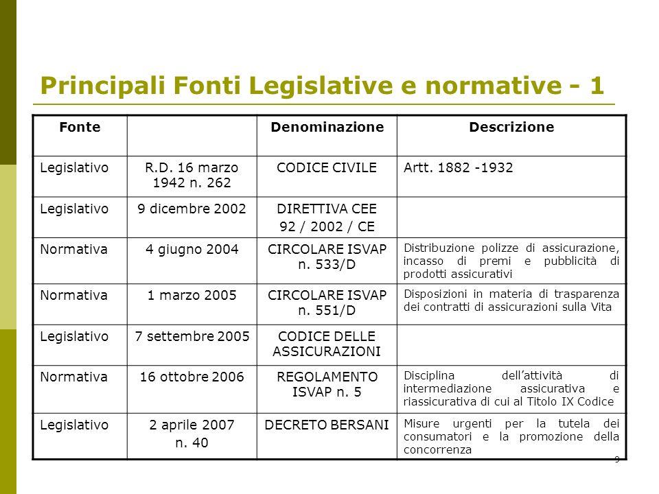 9 Principali Fonti Legislative e normative - 1 FonteDenominazioneDescrizione LegislativoR.D. 16 marzo 1942 n. 262 CODICE CIVILEArtt. 1882 -1932 Legisl