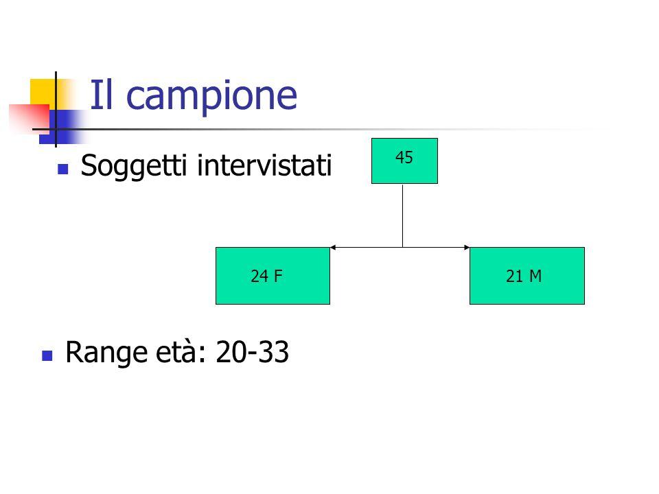 Il campione Soggetti intervistati 24 F21 M 45 Range età: 20-33