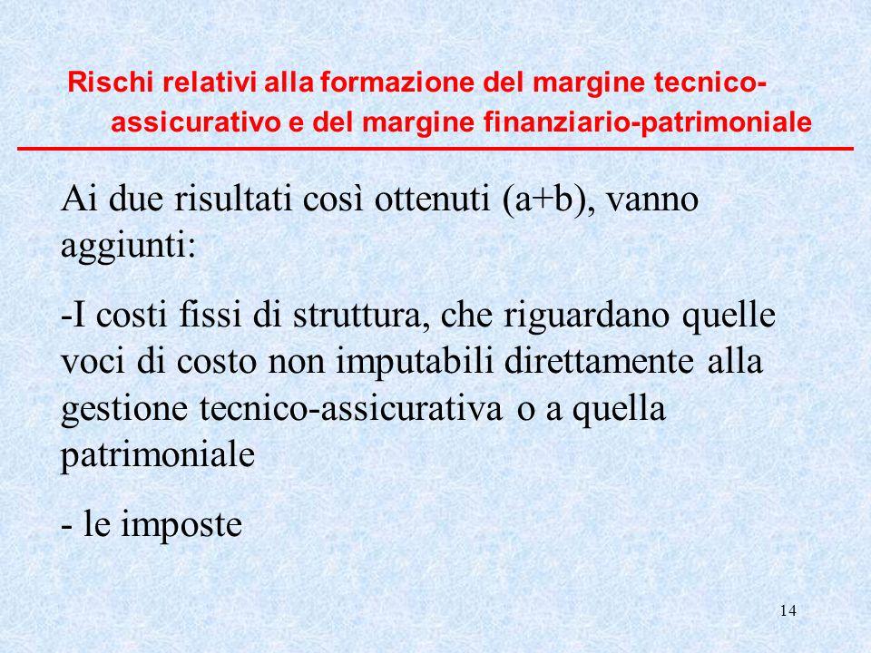 14 Rischi relativi alla formazione del margine tecnico- assicurativo e del margine finanziario-patrimoniale Ai due risultati così ottenuti (a+b), vann