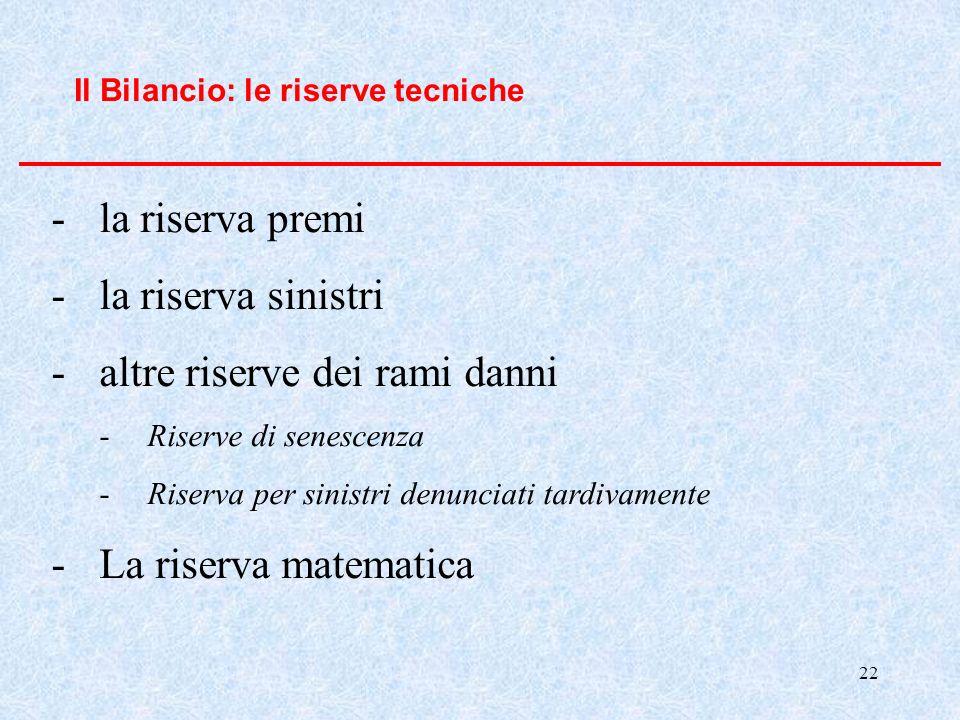 22 Il Bilancio: le riserve tecniche -la riserva premi -la riserva sinistri -altre riserve dei rami danni -Riserve di senescenza -Riserva per sinistri